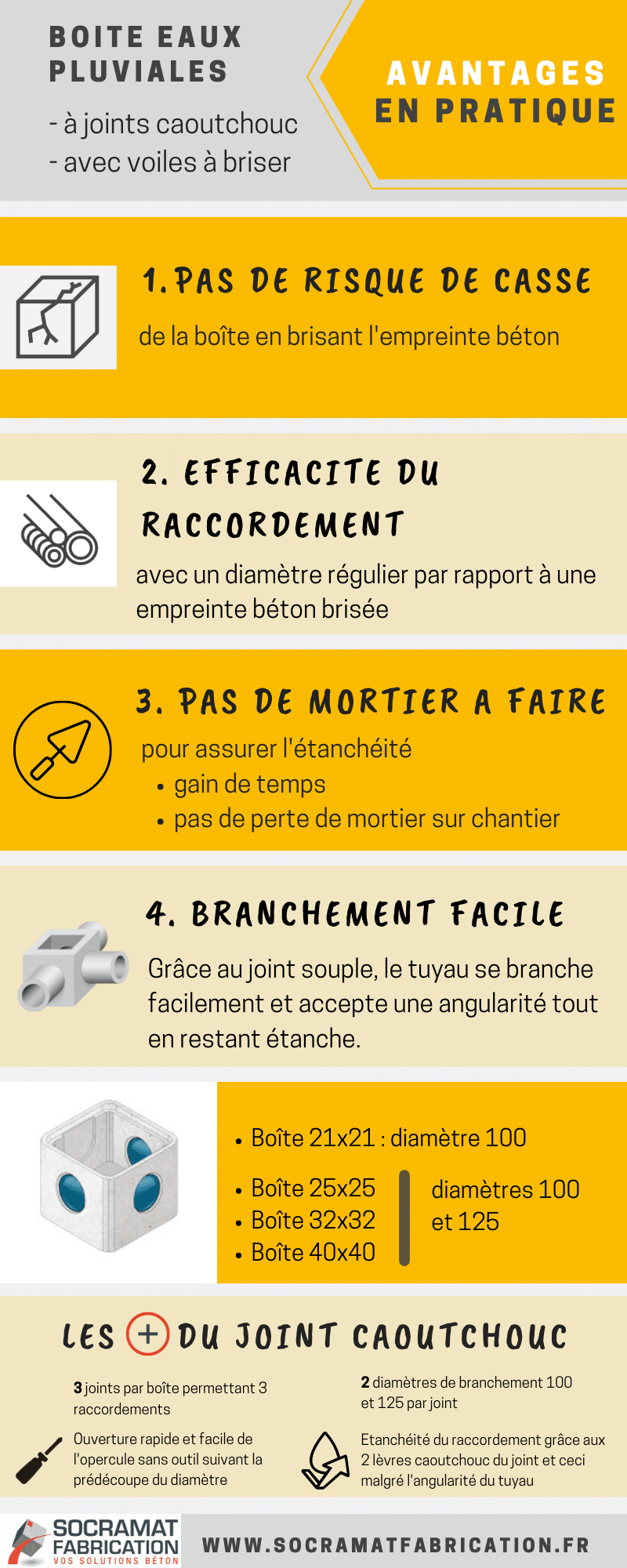 fiche-avantage-boite-eau-pluviale-a-joint-socramat